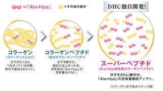 Ala-Hyp高含有コラーゲンペプチド.png